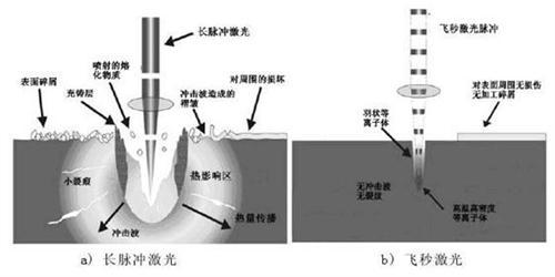 关于纳秒、皮秒、飞秒激光的定义及应用
